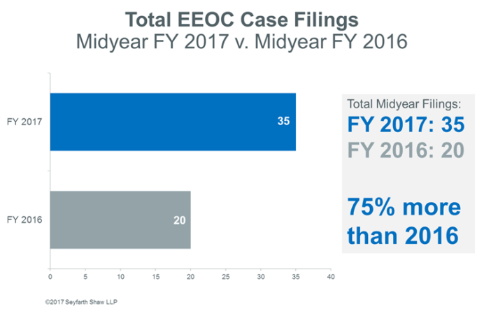 Systemic lawsuit workplace class action blog total eeoc case filings 2017 midyear review malvernweather Choice Image